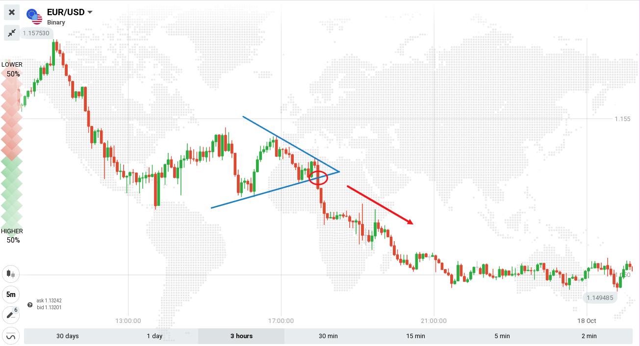 Руководство по торговле паттерном «Треугольники» на ExpertOption